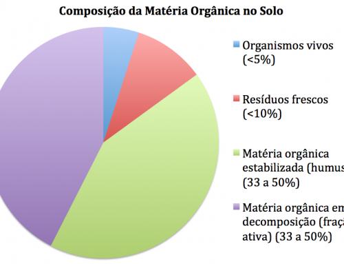 A importância da Matéria Orgânica 2